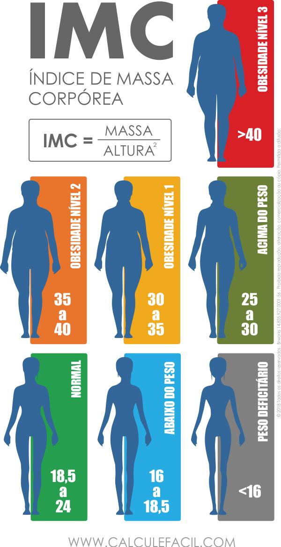 como calcular o índice de massa corporal feminino